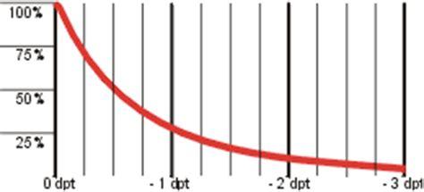weitsichtigkeit dioptrien tabelle fehlsichtigkeiten wie kurz oder weitsichtigkeit