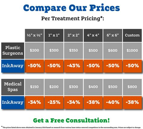 tattoo pricing chart pricing comparison inkaway laser removal
