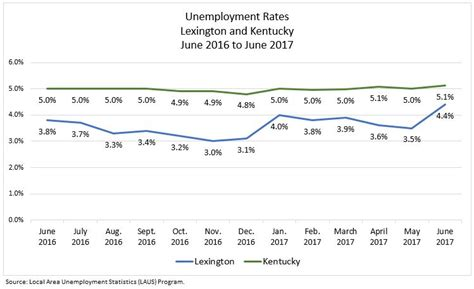 unemployment kentucky eligibility guide to the bluegrass