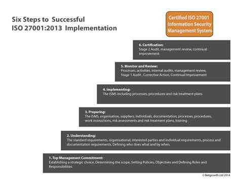 nine steps to success an iso 27001 implementation overview books iso 27001