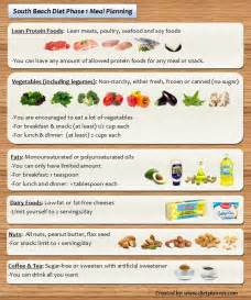 south diet meal planning for phase 1 and phase 2 diet plan 101 paleo whole30 south