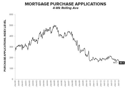 Mba Mortgage Applications Consensus by Demand Continues To Drop In 3q14