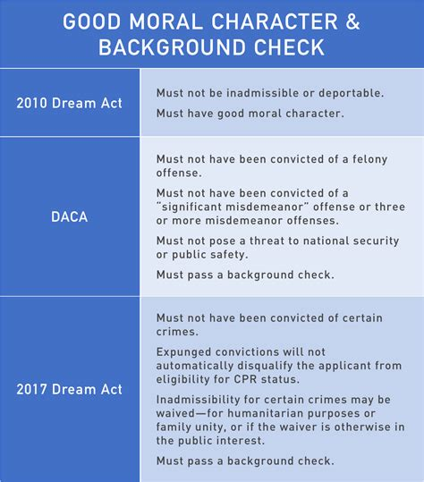 Naturalization Background Check Provisions Of 2010 And 2017 Acts And Daca National