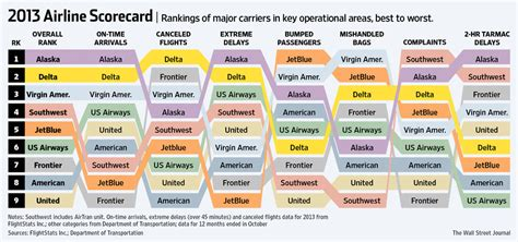 Wall Journal Mba Rankings 2013 by The Wsj Ranks The Best And Worst U S Airlines World