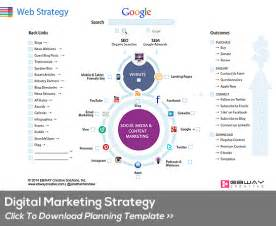 Digital Marketing Strategy Template by Strategy Development Template Ebook Database