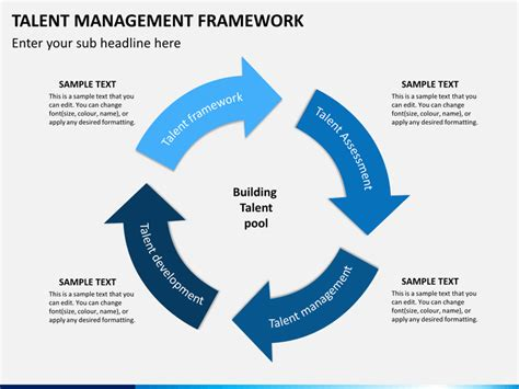 project management framework template talent management framework powerpoint template sketchbubble