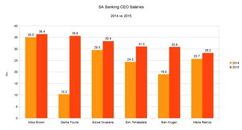 i salary banking salaries in south africa ceos get pay hike