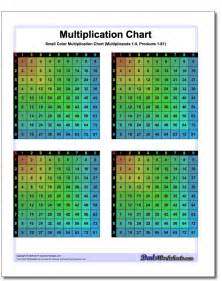 small multiplication chart