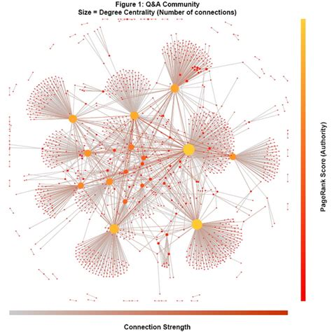 network graph the future of customer relationships where is all this