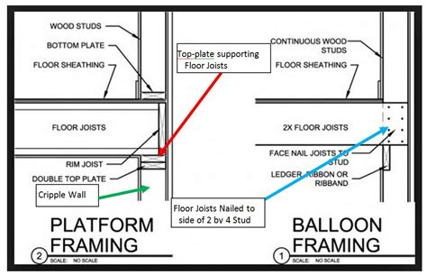 Sunnyvale Permits by Balloon Framing Bay Area Retrofit