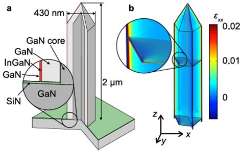film gan core kud could nanowires be the leds of the future kurzweil