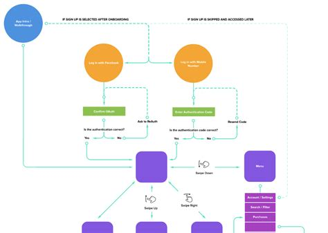 user flow software user flow software design for user experience dux