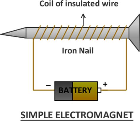 diagram of an electromagnet some concepts of electromagnetic field with important