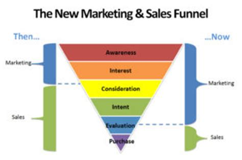 the relationship between sales and marketing and the