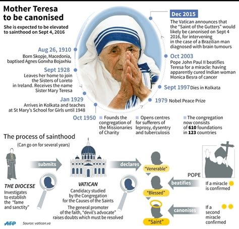 biography of mother teresa by joan graff clucas mother teresa sainthood expected as pope recognises second