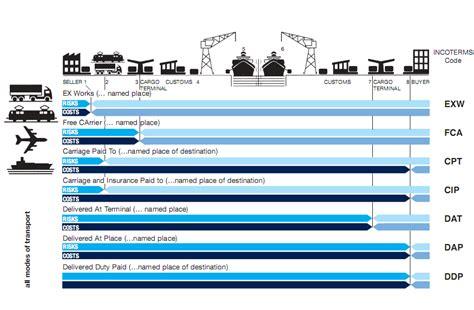 incoterms haus transportation methods