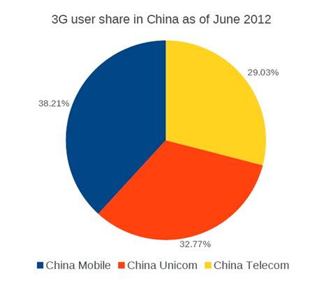 number 1 mobile market social media and mobile in china china mobile still