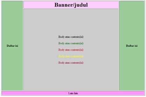 desain layout halaman web membuat desain halaman web dengan konsep tabel jelas