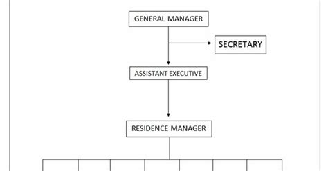membuat agenda kegiatan organisasi adalah tugas seorang catatan kus engki struktur organisasi hotel
