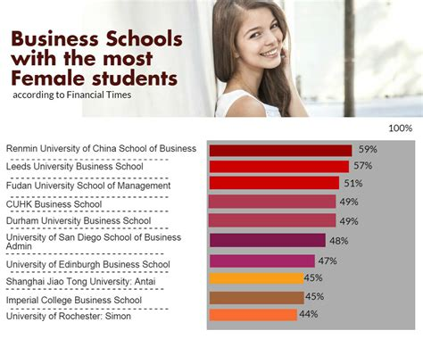 Top Mba Programs Ft by World S Best Business Schools According To Financial Times