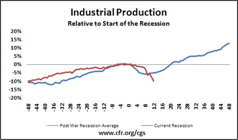 Industrial Cultures And Production this recession is different it is more severe neon notes