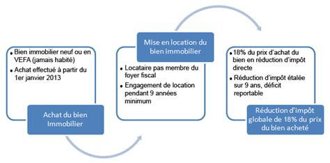 Credit Impot Formation Dirigeant Calcul Calcul Credit Impot Immobilier