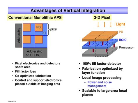 3d integrated circuits presentation 3d integrated circuits ppt 28 images ppt cmos detector technology powerpoint presentation id