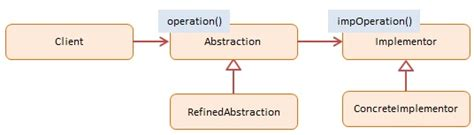js bridge pattern bridge javascript design pattern with exles dofactory com