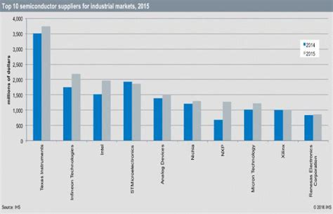 St S Mba Ranking by St Falls To Fourth In Industrial Chip Vendor Ranking