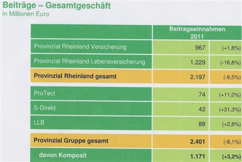 Provinzial Motorradversicherung by Auf Ganzer Linie Gutes Ergebnis Und Zuwachsraten