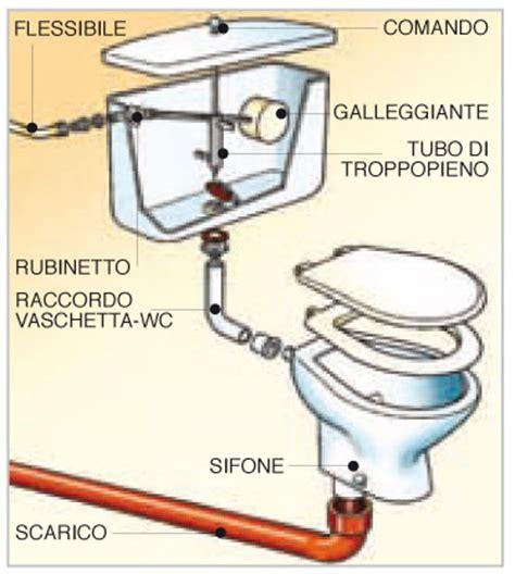 sostituire guarnizione rubinetto wc perde acqua sotto infissi bagno in bagno