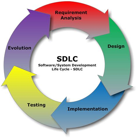 software development cycle sdlc phases business