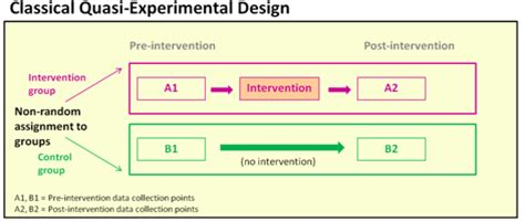 types of evaluation designs | k4health