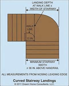 Stair Width Requirements by Stairways Home Owners Networkhome Owners Network