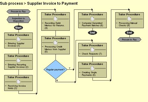 invoice processing flowchart invoice processing flowchart free printable invoice