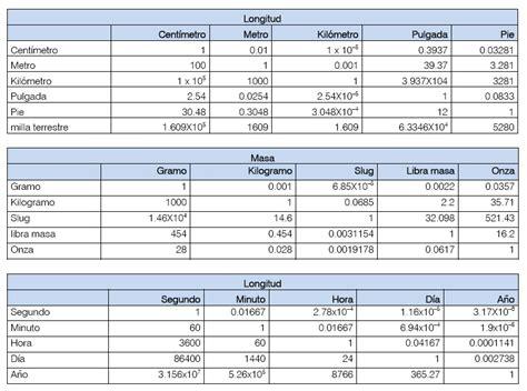 tabla de equivalencias de medidas equivalencias medidas de presion related keywords