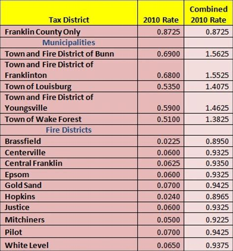 How To Get Property Tax Records 2010 Franklin County Property Taxes How Much Do Property Taxes Cost In Franklin County
