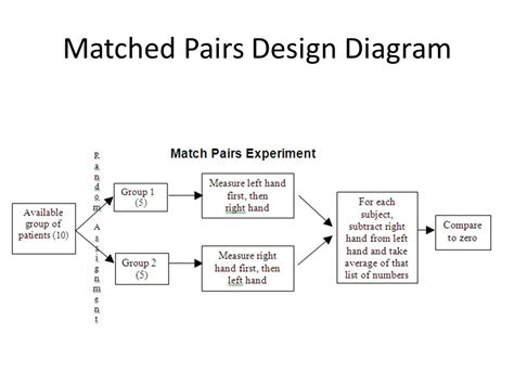 matched pairs design experiment exle chapter 13 experiments and observational studies ppt