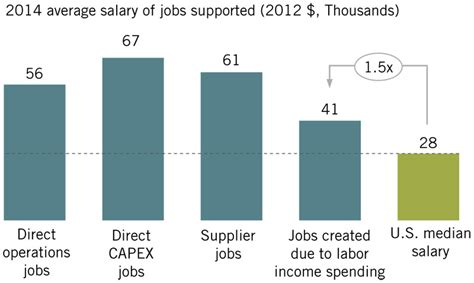 Average Mid Career Salary Harvard Mba by Hydraulic Fracturing Has Saved Every American Household