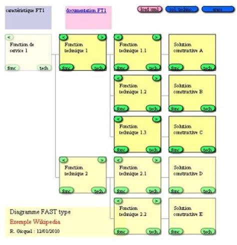 diagramme fast moteur thermique cours en ligne et simulateur de thermodynamique appliqu 233 e