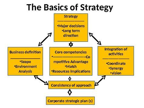 Strategic Business Marketing strategic marketing what is strategy business definition