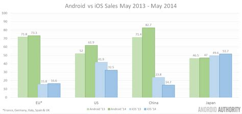 android vs iphone sales play store revenue to surpass apple s app store by 2018