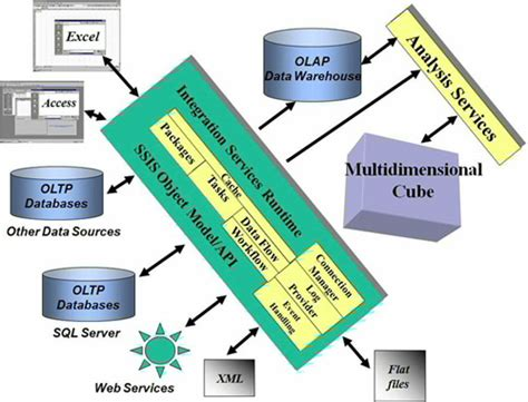 sql server architecture diagram with explanation eloborated explanation of ssis and ssrs