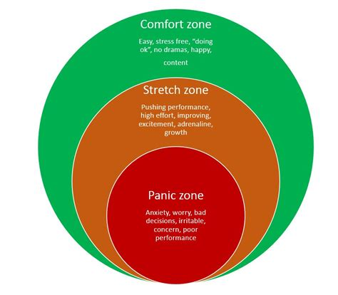 comfort zone find the outer limits of your comfort zone and stretch