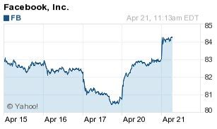 fb earnings whisper facebook inc nasdaq fb earnings to fuel continued stock