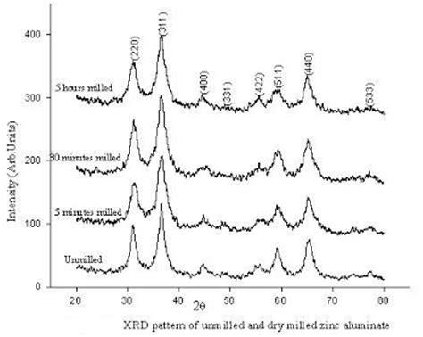 xrd pattern of zinc ferrite spinelnews structural studies on zinc aluminates