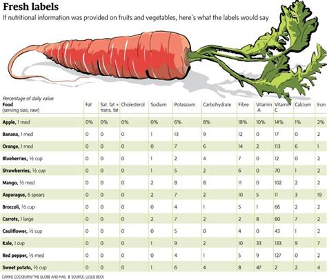 vegetables nutrition facts if fruits and vegetables had labels here s what their