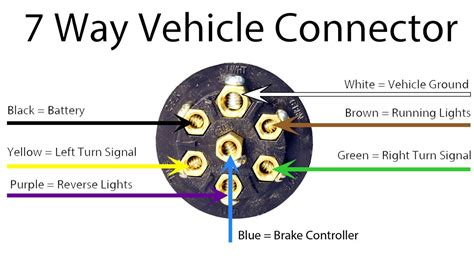 7 way rv wiring diagram rv connector wiring diagram