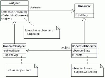 design pattern observer laboratorium rekayasa c observer pattern kullanımı g 246 khan g 246 kalp