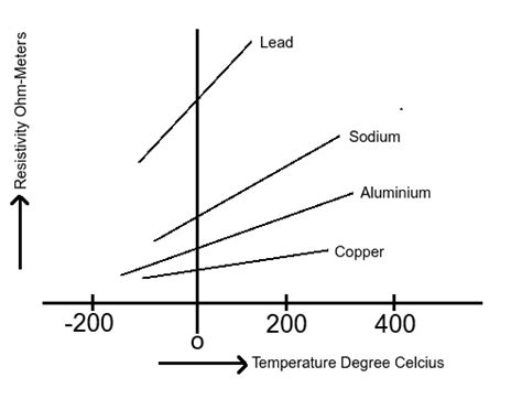 resistor high temperature coefficient temperature coefficient of resistivity electronics tutorials